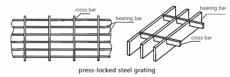 The drawing shows the press locked steel grating and the detail for the groove.