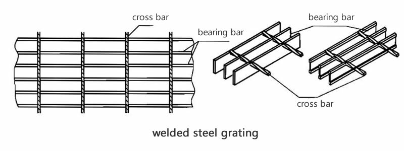 The drawing shows the welded steel grating and the detail for the welded part.